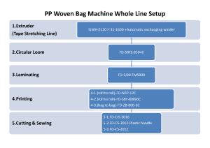 小袋子生產線 PP Woven Bag Machines
