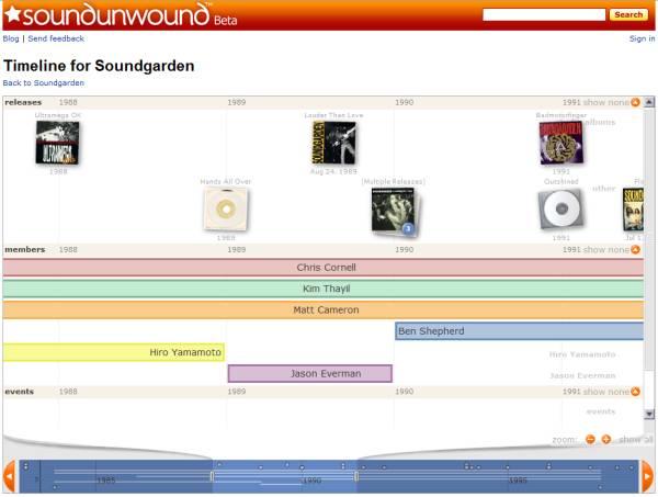 SoundUnwound_Timeline