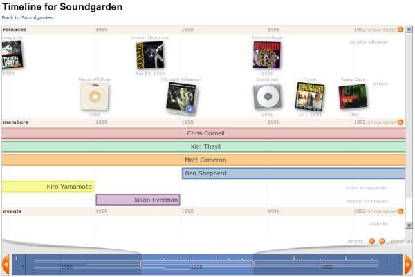 timeline_soundunwound