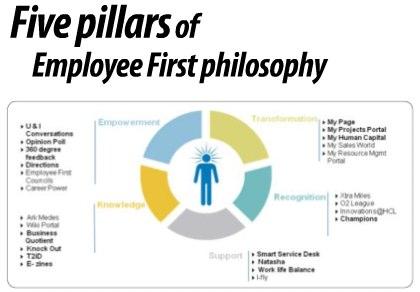 employeefirst