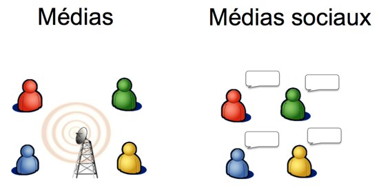 MediasSociaux