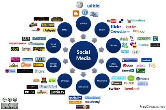 SocialMediaLandscape2008