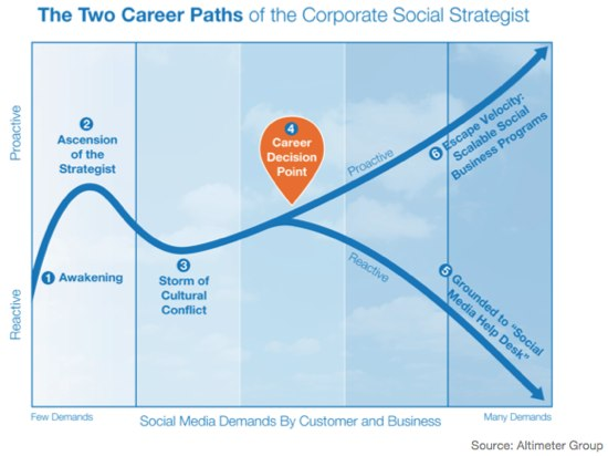 Carrer_Social_Strategy