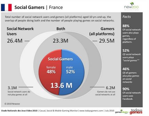 Social_Gamers_FR