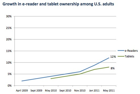 eReader-Tablet-growth