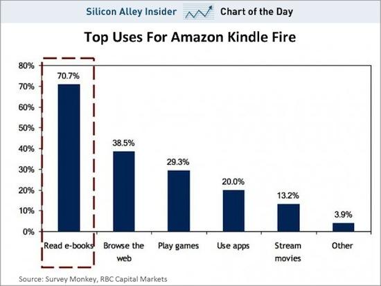 Kindle_Fire_Use