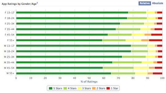 App_Ratings