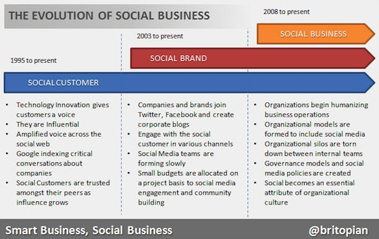 social-business-evolution