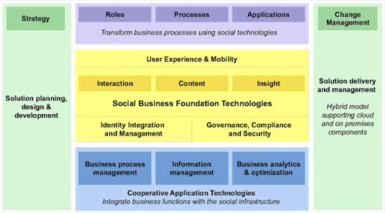 social_business_framework_IBM