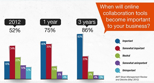 Collaboration-infographic