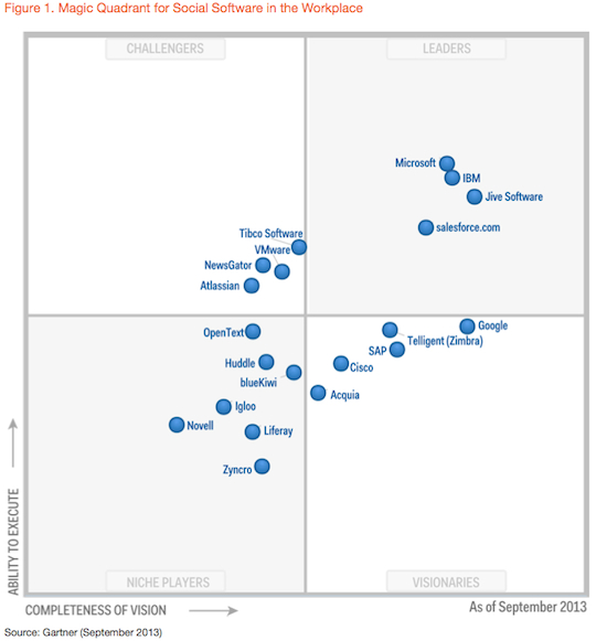 magic_quadrant_social_software