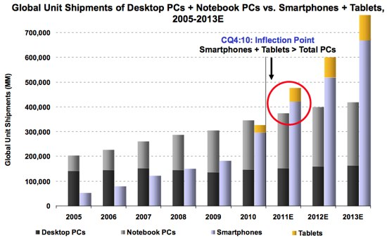 smartphones-tablets-computers