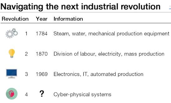 4th-industrial-revolution