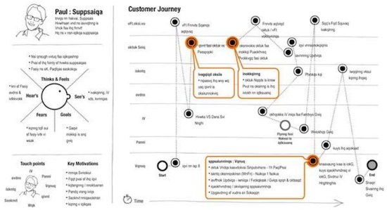 Customer-Journey-Persona