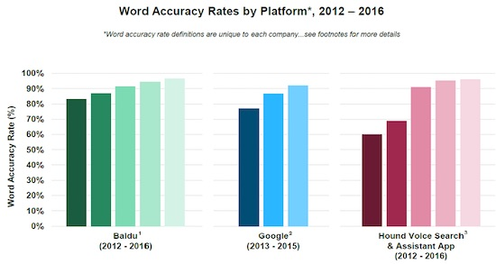 voice-accuracy-graphic