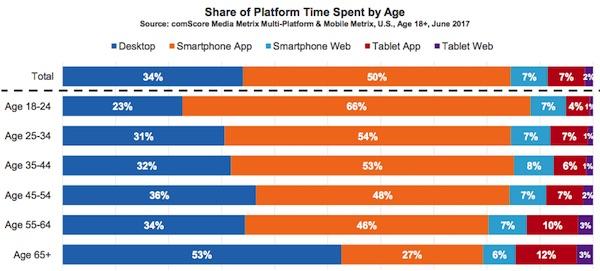 Time-spent-platform