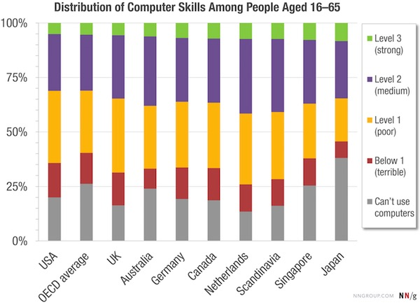 computer-skill-levels-by-country.jpg