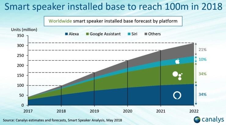 Canalys-smart-speakers.jpg