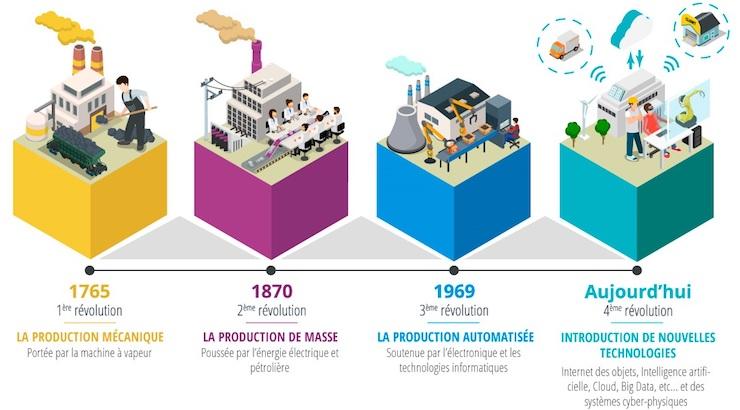 revolutions-industrielles.jpg