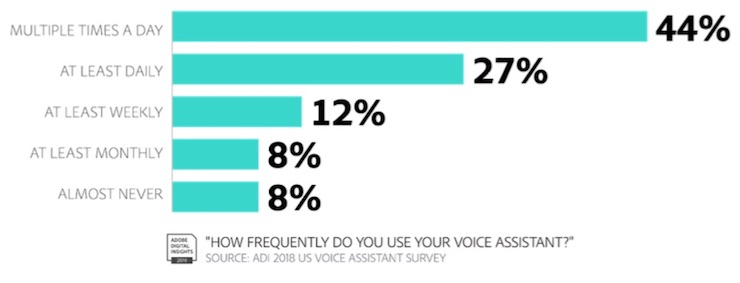 Voice-assistants-frequency.jpg
