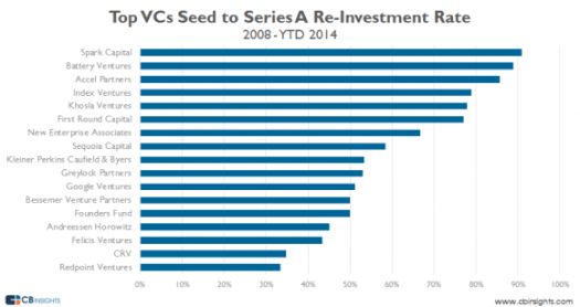 Top vcs seed re investment rate v2