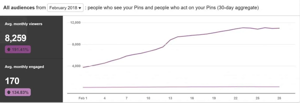 February Pinterest Stats