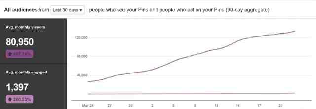last 30 days Pinterest Stats. best pinterest scheduler