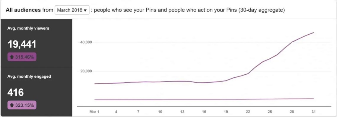 March Pinterest Stats