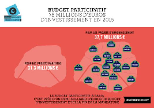 La campagne d'explication de la ville de Paris sur le montant du budget participatif