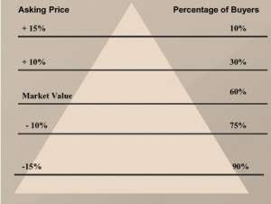 Pricing Your Home Right From the Start