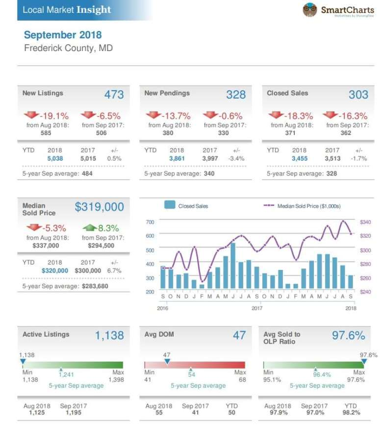 Frederick MD Real Estate Trends