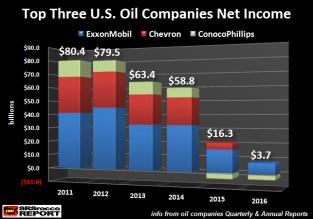 top-three-us-oil-companies-net-income