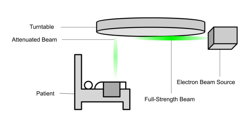 A diagram of the Therac-25. The electron beam source emits a full-strength beam, which is processed by devices on a turntable and redirected as an attenuated beam on to the patient.
