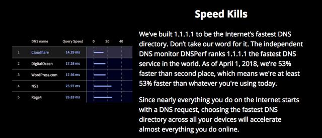 Cloudflare Public DNS