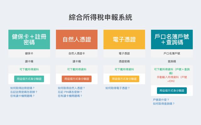 2019 綜合所得稅線上版報稅系統