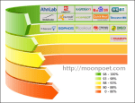 android 防毒軟體評比排行 2013