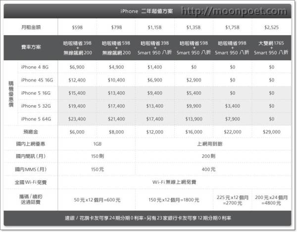 iphone 5續約價