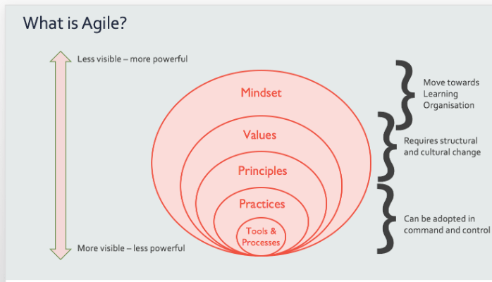 What is Agile? - from Structure to Mindset