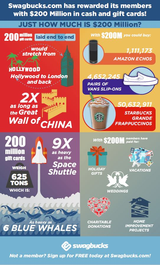 Swagbucks $200 Million in Rewards Infographic
