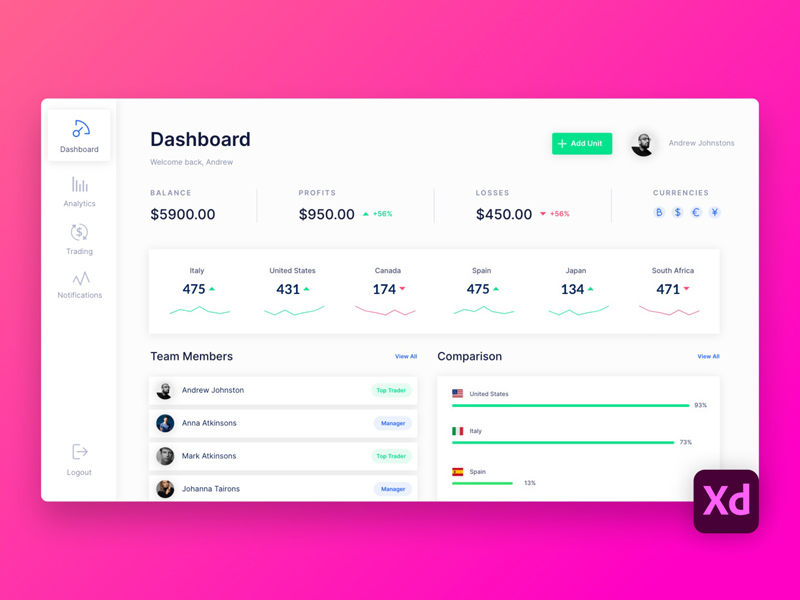 Dashboard Design in Adobe XD