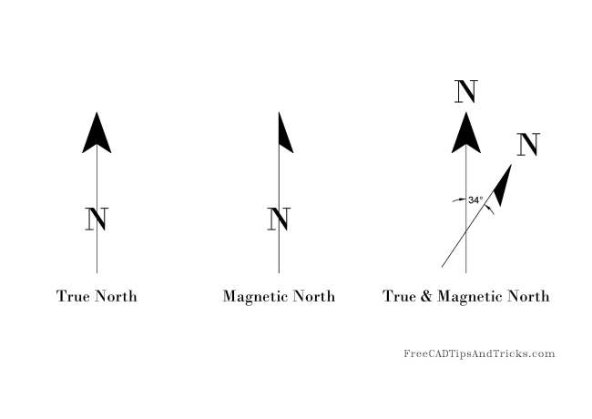 True and Magnetic North