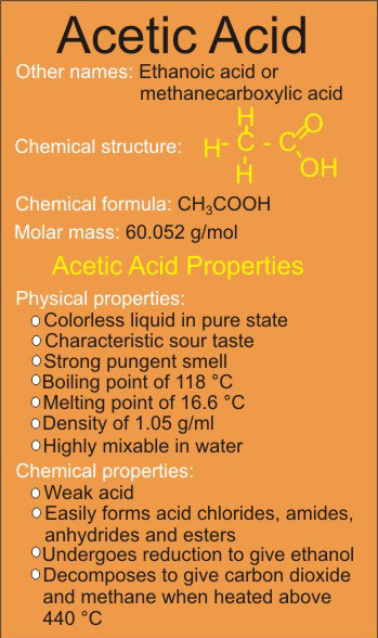 Acetic acid facts.