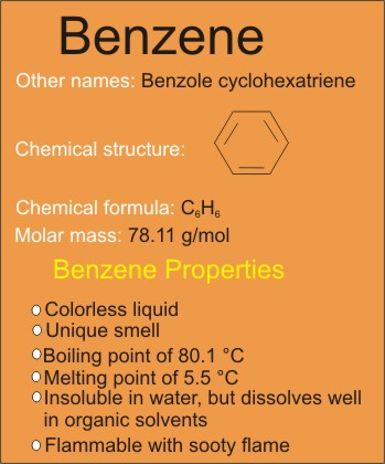 Benzene facts: hazards, formula, uses, and properties
