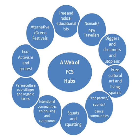 webofhubsdiagram
