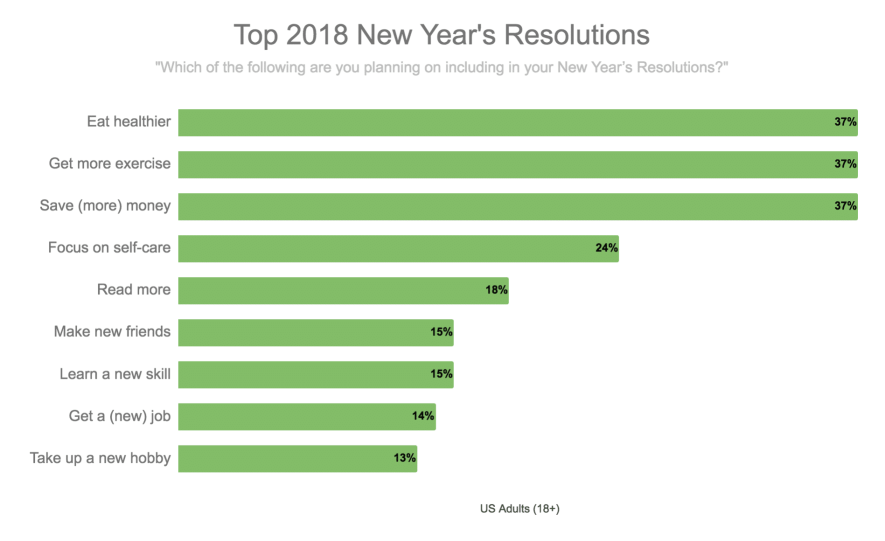 Top 2018 New Year's Resolutions