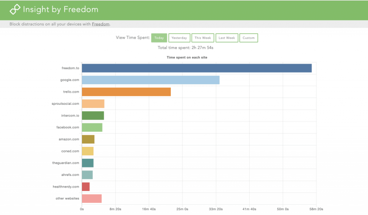 Track time spent on websites each day or week