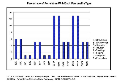 intj-mbti-population-percentage-distribution
