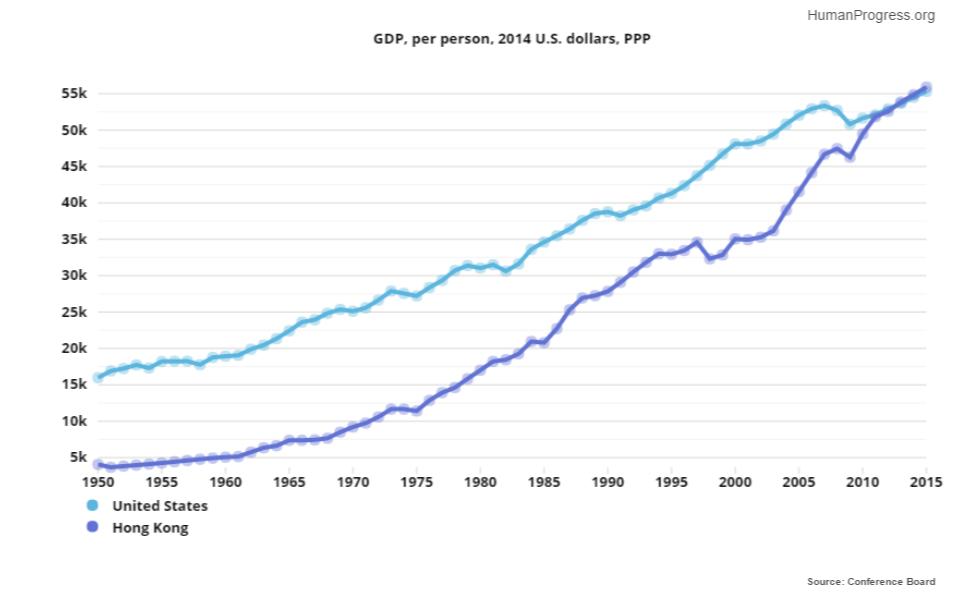 GDP per person 2014 United States vs Hong Kong
