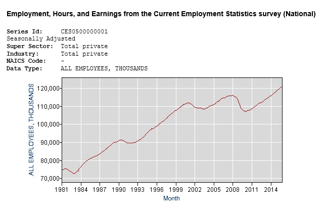 private employment from Reagan to Obama