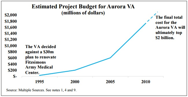 Chart of Healthcare budget at Aurora VA